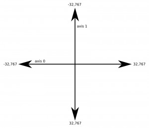 The axes for an analog stick
